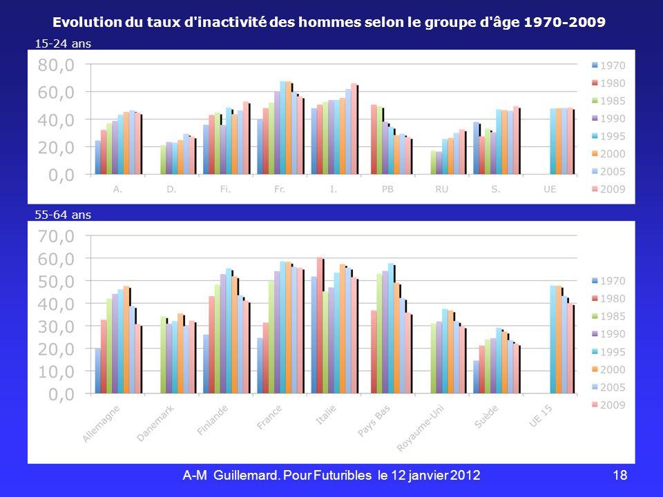 18 Evolution du taux d inactivité des hommes selon le groupe d âge 1970-2009 15-24 ans 55-64 ans