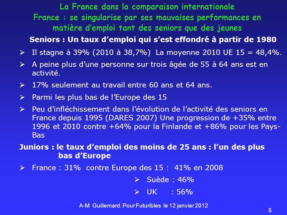 5 Seniors : Un taux demploi qui sest effondré à partir de 1980 Il stagne à 39% (2010 à 38,7%) La moyenne 2010 UE 15 = 48,4%. A peine plus dune personn