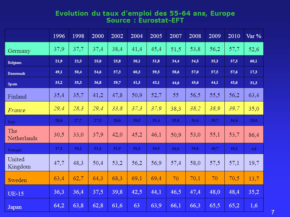 7 Evolution du taux demploi des 55-64 ans, Europe Source : Eurostat-EFT 199619982000200220042005 2007 200820092010 Var % Germany 37,937,737,438,441,445,4 51,5 53,856,257,7 52,6 Belgium 21,922,525,025,830,131,8 34,4 34,535,337,3 60,1 Danemark 49,150,454,657,360,359,5 58,6 57,057,557,6 17,3 Spain 33,235,336,839,741,343,1 44,6 45,644,143,6 31,3 Finland 35,435,741,247,850,952,7 55 56,555,556,2 63,4 France 29,428,329,433,837,337,9 38,3 38,238,939,7 35,0 Italy 28,627,727,328,630,531,4 33,8 34,435,736,6 28,0 The Netherlands 30,533,037,942,045,246,1 50,9 53,055,153,7 86,4 Portugal 47,350,251,351,950,350,5 50,9 50,849,749,2 4,0 United Kingdom 47,748,350,453,256,256,9 57,4 58,057,557,1 19,7 Sweden 63,462,764,368,369,169,4 70 70,17070,5 13,7 UE-15 36,336,437,539,842,544,1 46,5 47,448,048,4 35,2 Japan 64,263,862,861,66363,9 66,1 66,365,565,2 1,6