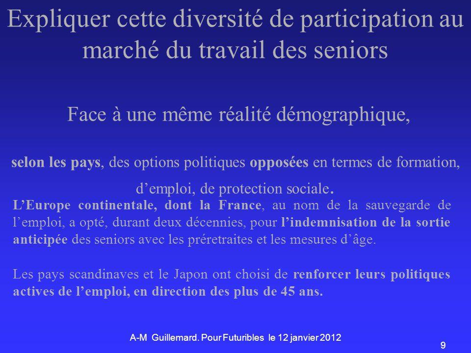 9 Expliquer cette diversité de participation au marché du travail des seniors Face à une même réalité démographique, selon les pays, des options politiques opposées en termes de formation, demploi, de protection sociale.