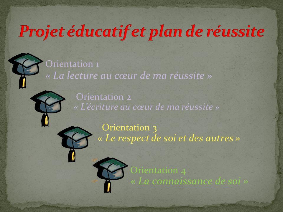 Orientation 1 « La lecture au cœur de ma réussite » Orientation 2 « Lécriture au cœur de ma réussite » Orientation 3 « Le respect de soi et des autres