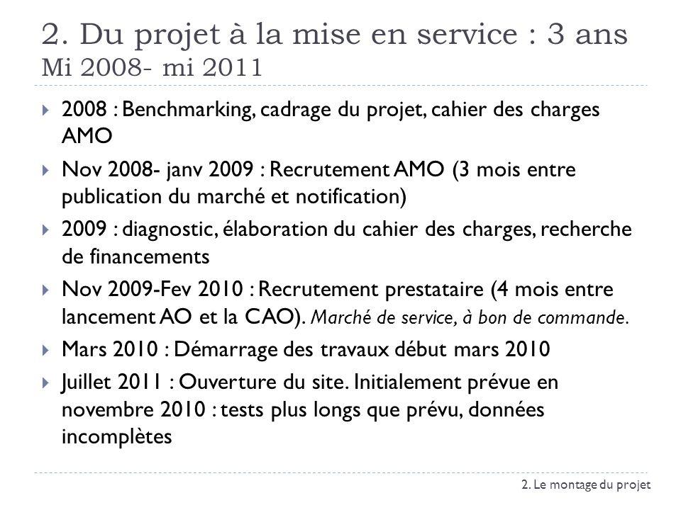 2. Du projet à la mise en service : 3 ans Mi 2008- mi 2011 2008 : Benchmarking, cadrage du projet, cahier des charges AMO Nov 2008- janv 2009 : Recrut