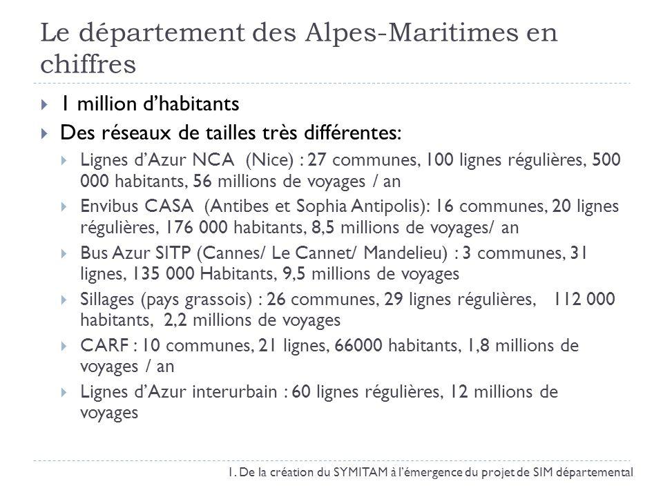 Le département des Alpes-Maritimes en chiffres 1 million dhabitants Des réseaux de tailles très différentes: Lignes dAzur NCA (Nice) : 27 communes, 10