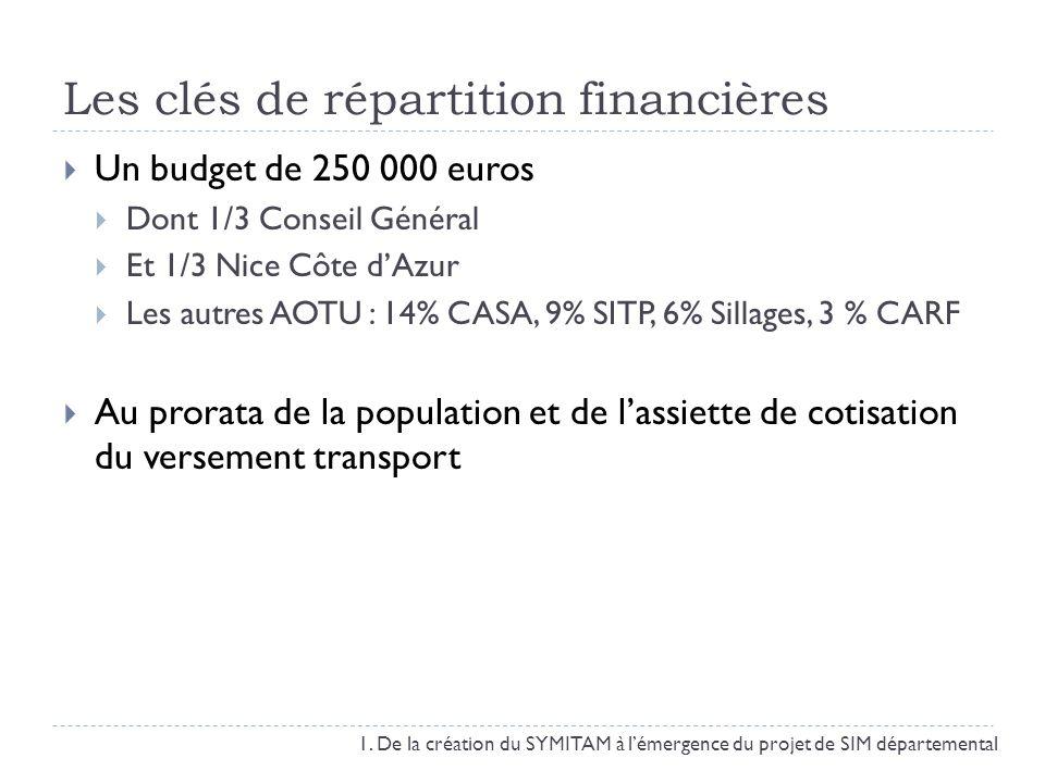 Les clés de répartition financières Un budget de 250 000 euros Dont 1/3 Conseil Général Et 1/3 Nice Côte dAzur Les autres AOTU : 14% CASA, 9% SITP, 6%