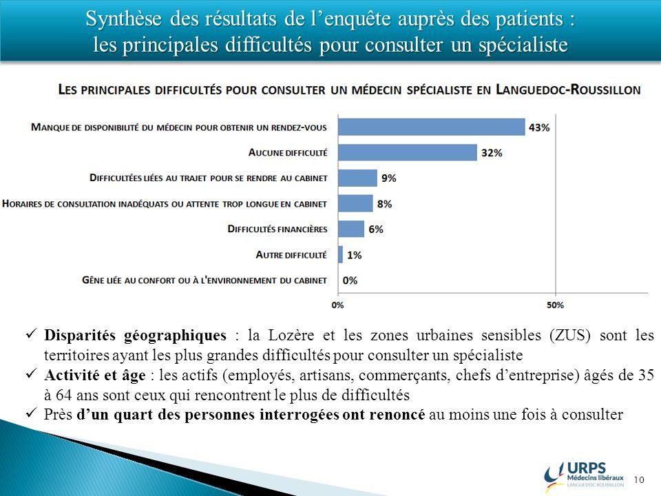 10 Synthèse des résultats de lenquête auprès des patients : les principales difficultés pour consulter un spécialiste Synthèse des résultats de lenquê