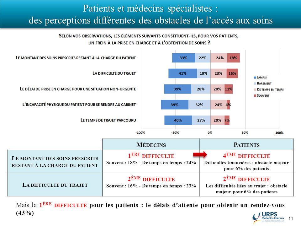 11 Patients et médecins spécialistes : des perceptions différentes des obstacles de laccès aux soins Patients et médecins spécialistes : des perceptions différentes des obstacles de laccès aux soins M ÉDECINS P ATIENTS L E MONTANT DES SOINS PRESCRITS RESTANT À LA CHARGE DU PATIENT 1 ÈRE DIFFICULTÉ Souvent : 18% - De temps en temps : 24% 4 ÈME DIFFICULTÉ Difficultés financières : obstacle majeur pour 6% des patients L A DIFFICULTÉ DU TRAJET 2 ÈME DIFFICULTÉ Souvent : 16% - De temps en temps : 23% 2 ÈME DIFFICULTÉ Les difficultés liées au trajet : obstacle majeur pour 6% des patients Mais la 1 ÈRE DIFFICULTÉ pour les patients : le délais dattente pour obtenir un rendez-vous (43%)