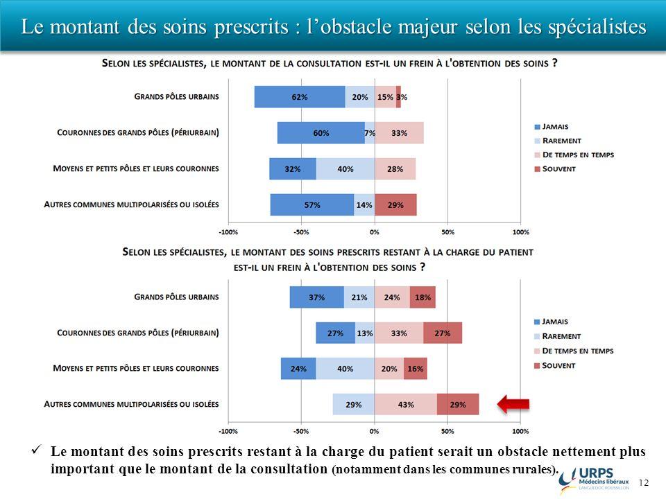 12 Le montant des soins prescrits : lobstacle majeur selon les spécialistes Le montant des soins prescrits restant à la charge du patient serait un obstacle nettement plus important que le montant de la consultation (notamment dans les communes rurales).