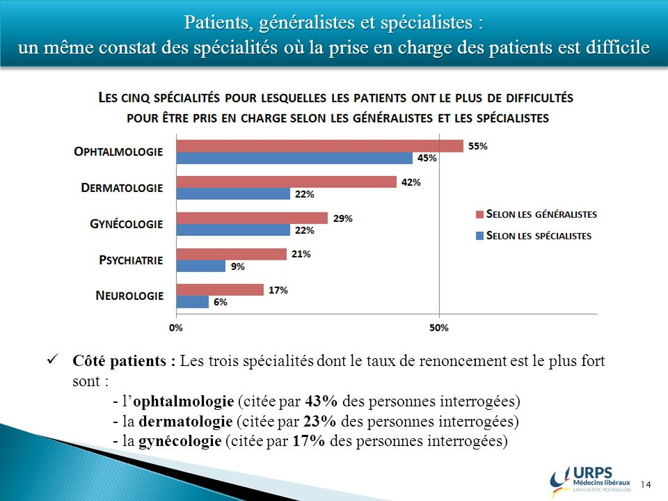 14 Patients, généralistes et spécialistes : un même constat des spécialités où la prise en charge des patients est difficile Patients, généralistes et spécialistes : un même constat des spécialités où la prise en charge des patients est difficile Côté patients : Les trois spécialités dont le taux de renoncement est le plus fort sont : - lophtalmologie (citée par 43% des personnes interrogées) - la dermatologie (citée par 23% des personnes interrogées) - la gynécologie (citée par 17% des personnes interrogées)