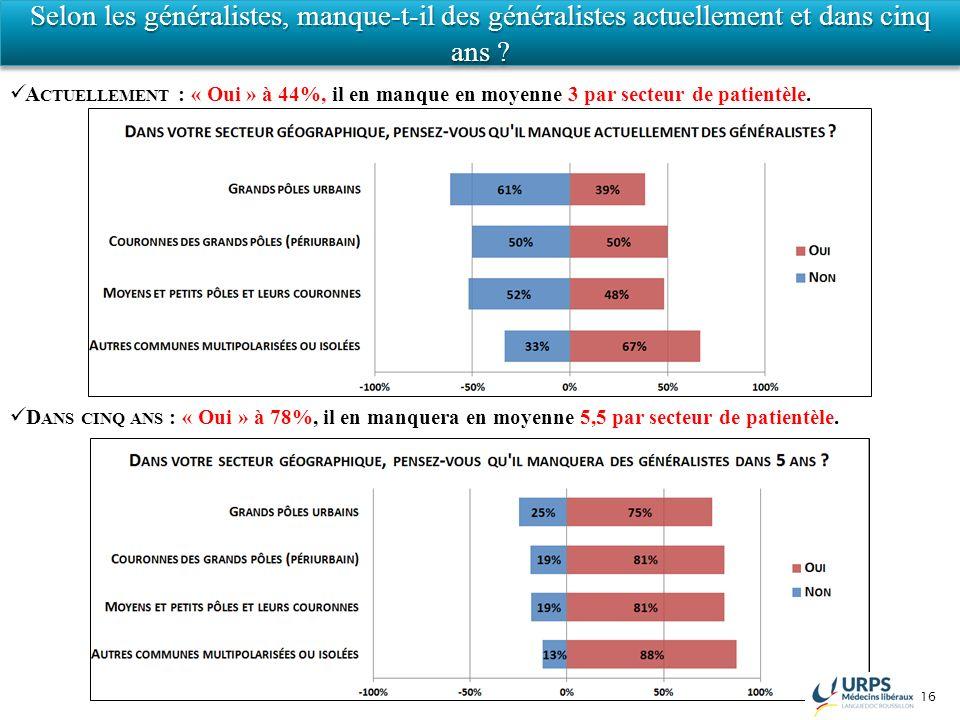 16 Selon les généralistes, manque-t-il des généralistes actuellement et dans cinq ans ? A CTUELLEMENT : « Oui » à 44%, il en manque en moyenne 3 par s