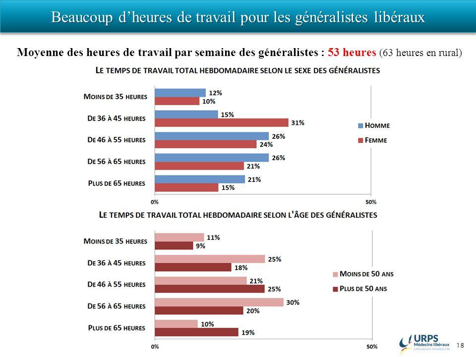18 Beaucoup dheures de travail pour les généralistes libéraux Moyenne des heures de travail par semaine des généralistes : 53 heures (63 heures en rural)