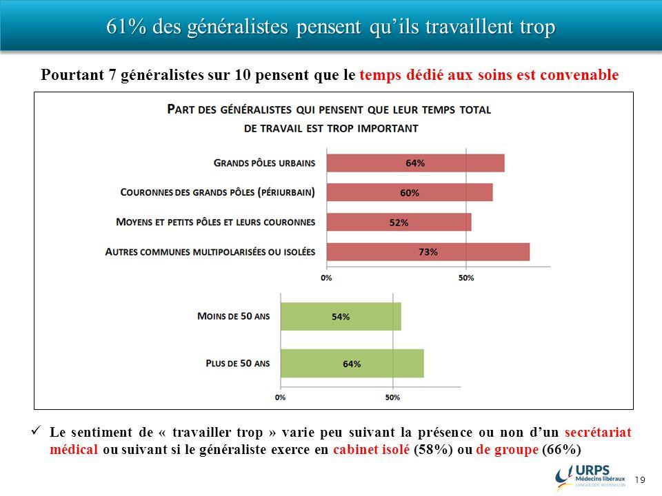 19 61% des généralistes pensent quils travaillent trop Le sentiment de « travailler trop » varie peu suivant la présence ou non dun secrétariat médica