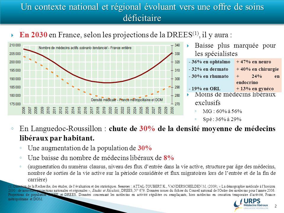 2 En 2030 en France, selon les projections de la DREES (1), il y aura : Baisse plus marquée pour les spécialistes Moins de médecins libéraux exclusifs MG : 60% à 56% Spé : 36% à 29% En Languedoc-Roussillon : chute de 30% de la densité moyenne de médecins libéraux par habitant.