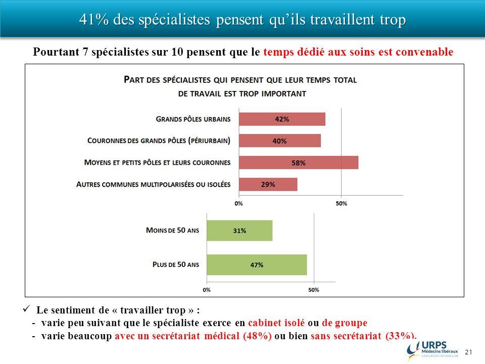 21 41% des spécialistes pensent quils travaillent trop Le sentiment de « travailler trop » : -varie peu suivant que le spécialiste exerce en cabinet i
