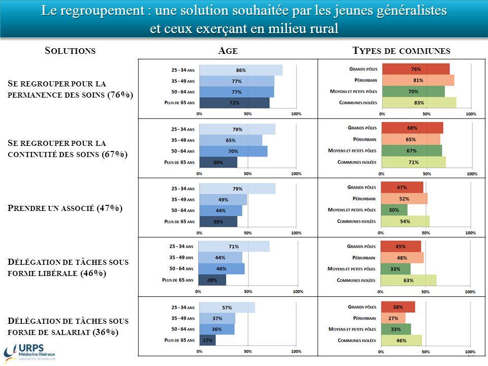 S OLUTIONS A GE T YPES DE COMMUNES S E REGROUPER POUR LA PERMANENCE DES SOINS (76%) S E REGROUPER POUR LA CONTINUITÉ DES SOINS (67%) P RENDRE UN ASSOCIÉ (47%) D ÉLÉGATION DE TÂCHES SOUS FORME LIBÉRALE (46%) D ÉLÉGATION DE TÂCHES SOUS FORME DE SALARIAT (36%) 27 Le regroupement : une solution souhaitée par les jeunes généralistes et ceux exerçant en milieu rural Le regroupement : une solution souhaitée par les jeunes généralistes et ceux exerçant en milieu rural
