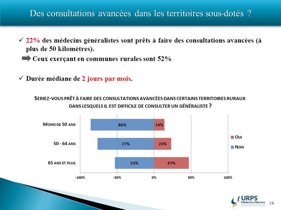 29 Des consultations avancées dans les territoires sous-dotés ? 22% des médecins généralistes sont prêts à faire des consultations avancées (à plus de