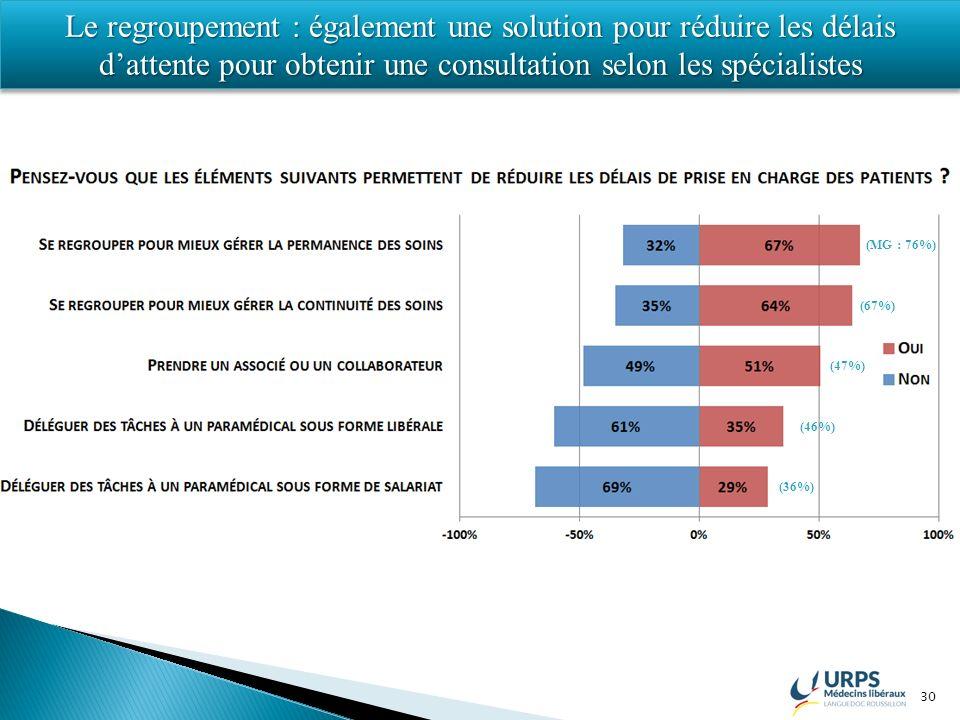 30 (MG : 76%) (67%) (47%) (46%) (36%) Le regroupement : également une solution pour réduire les délais dattente pour obtenir une consultation selon le