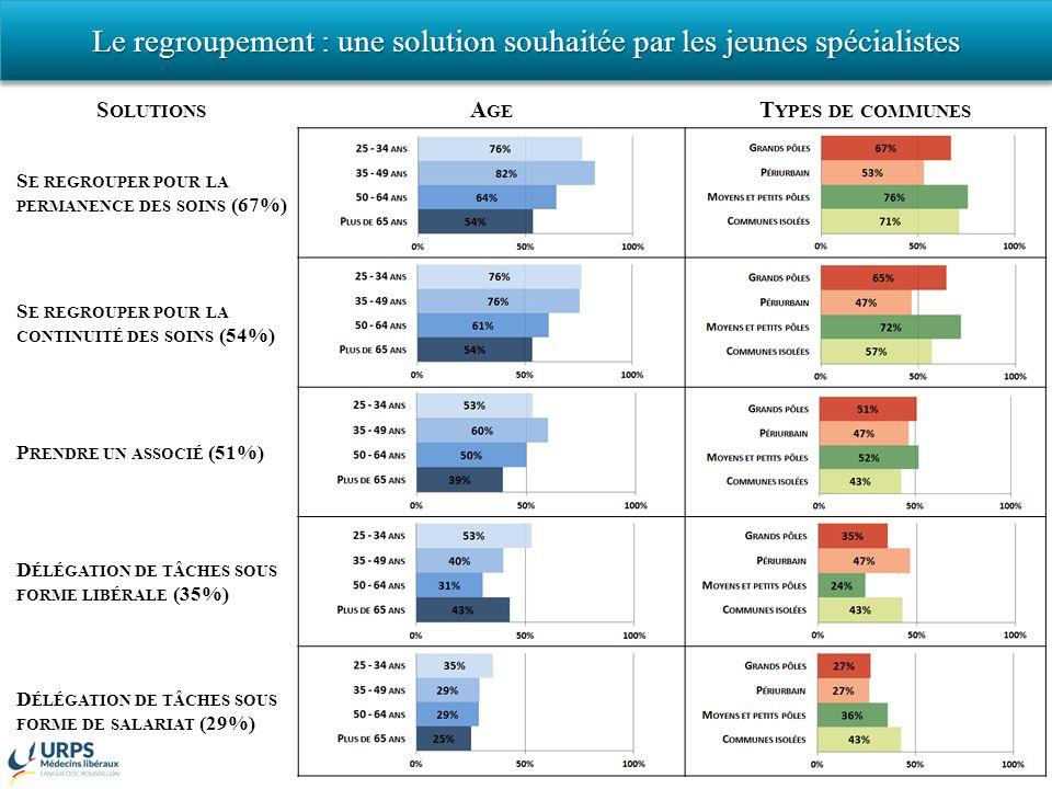 S OLUTIONS A GE T YPES DE COMMUNES S E REGROUPER POUR LA PERMANENCE DES SOINS (67%) S E REGROUPER POUR LA CONTINUITÉ DES SOINS (54%) P RENDRE UN ASSOCIÉ (51%) D ÉLÉGATION DE TÂCHES SOUS FORME LIBÉRALE (35%) D ÉLÉGATION DE TÂCHES SOUS FORME DE SALARIAT (29%) 31 Le regroupement : une solution souhaitée par les jeunes spécialistes