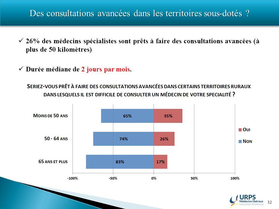 32 Des consultations avancées dans les territoires sous-dotés ? 26% des médecins spécialistes sont prêts à faire des consultations avancées (à plus de