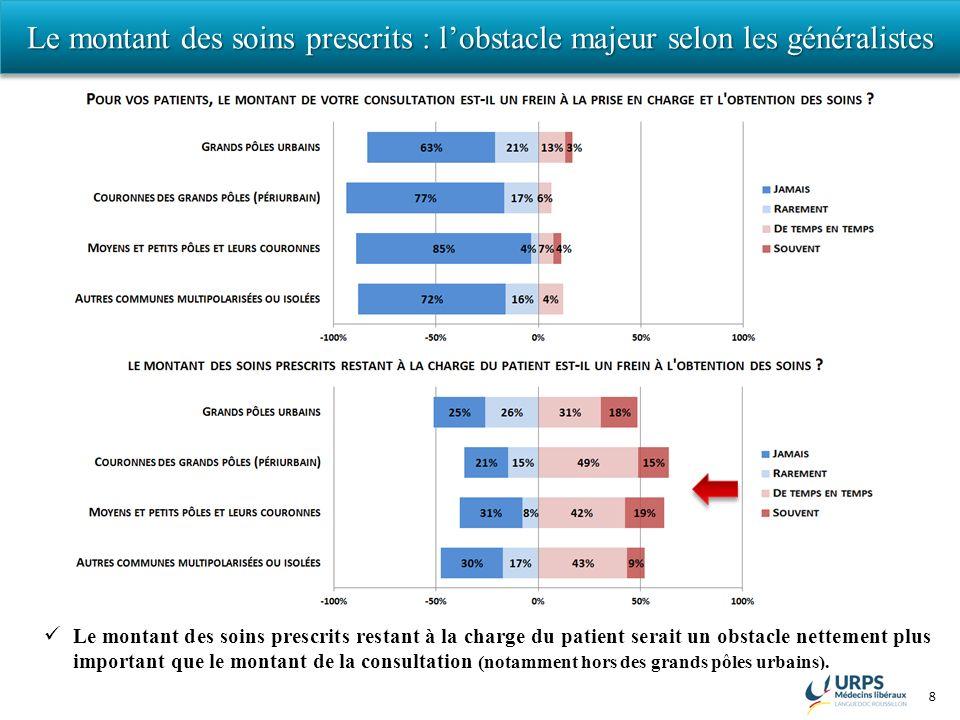 8 Le montant des soins prescrits : lobstacle majeur selon les généralistes Le montant des soins prescrits restant à la charge du patient serait un obs