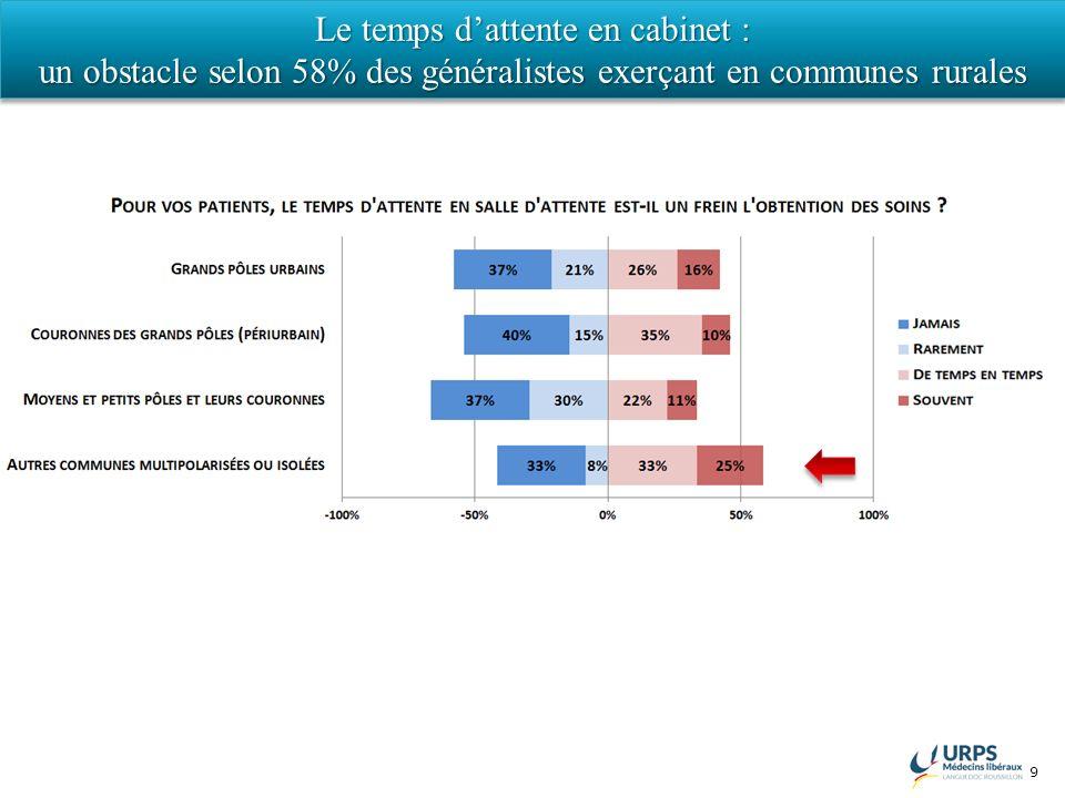 9 Le temps dattente en cabinet : un obstacle selon 58% des généralistes exerçant en communes rurales Le temps dattente en cabinet : un obstacle selon