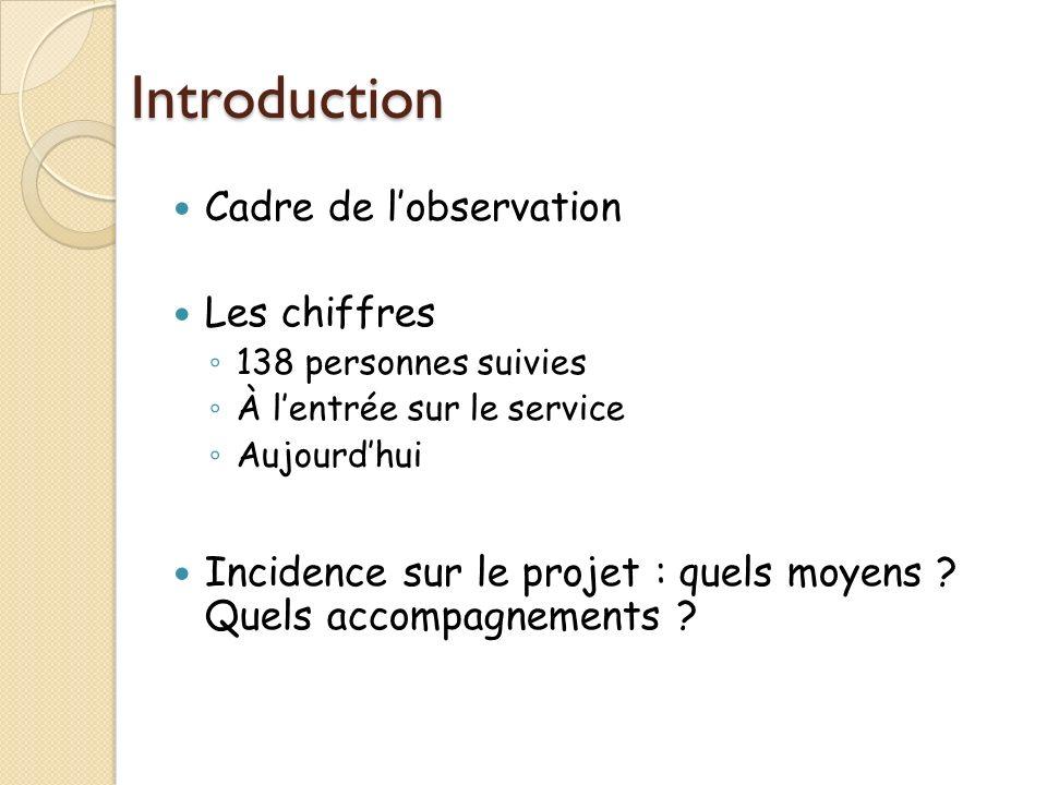 Introduction Cadre de lobservation Les chiffres 138 personnes suivies À lentrée sur le service Aujourdhui Incidence sur le projet : quels moyens .
