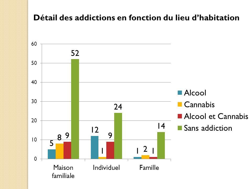 Détail des addictions en fonction du lieu dhabitation