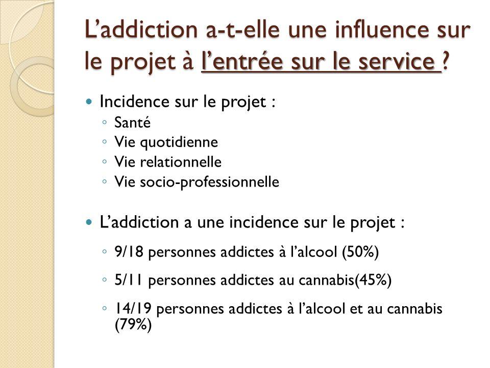 Laddiction a-t-elle une influence sur le projet à lentrée sur le service .