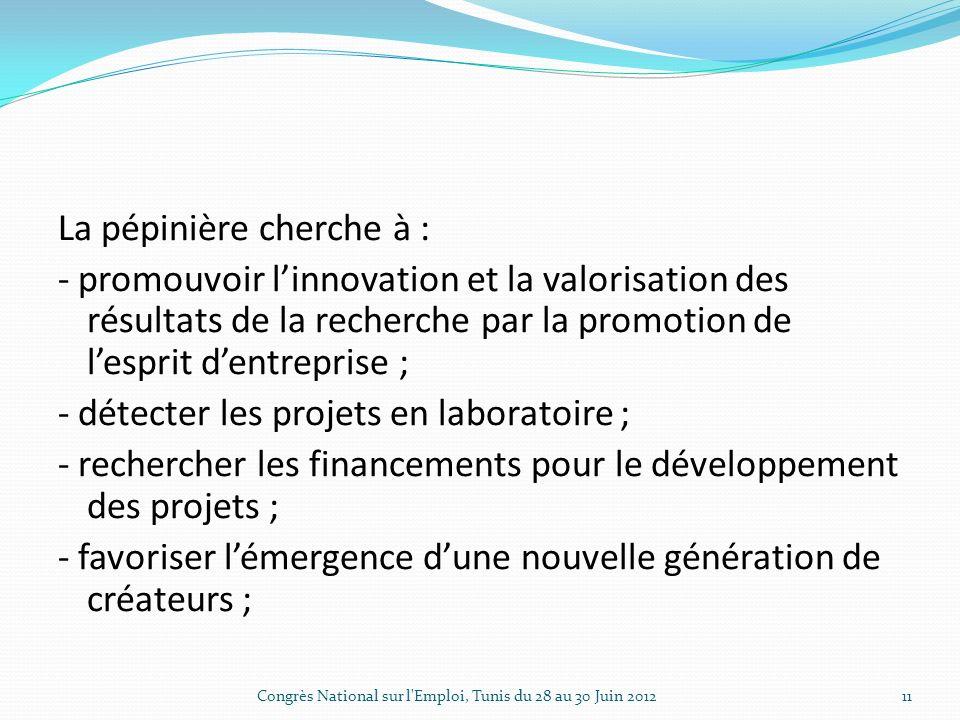 La pépinière cherche à : - promouvoir linnovation et la valorisation des résultats de la recherche par la promotion de lesprit dentreprise ; - détecter les projets en laboratoire ; - rechercher les financements pour le développement des projets ; - favoriser lémergence dune nouvelle génération de créateurs ; Congrès National sur l Emploi, Tunis du 28 au 30 Juin 201211