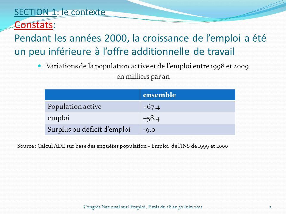SECTION 1: le contexte Constats: Pendant les années 2000, la croissance de lemploi a été un peu inférieure à loffre additionnelle de travail Variations de la population active et de lemploi entre 1998 et 2009 en milliers par an Source : Calcul ADE sur base des enquêtes population – Emploi de lINS de 1999 et 2000 2 ensemble Population active+67.4 emploi+58.4 Surplus ou déficit demploi-9.0 Congrès National sur l Emploi, Tunis du 28 au 30 Juin 2012