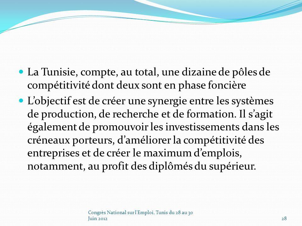 La Tunisie, compte, au total, une dizaine de pôles de compétitivité dont deux sont en phase foncière Lobjectif est de créer une synergie entre les systèmes de production, de recherche et de formation.