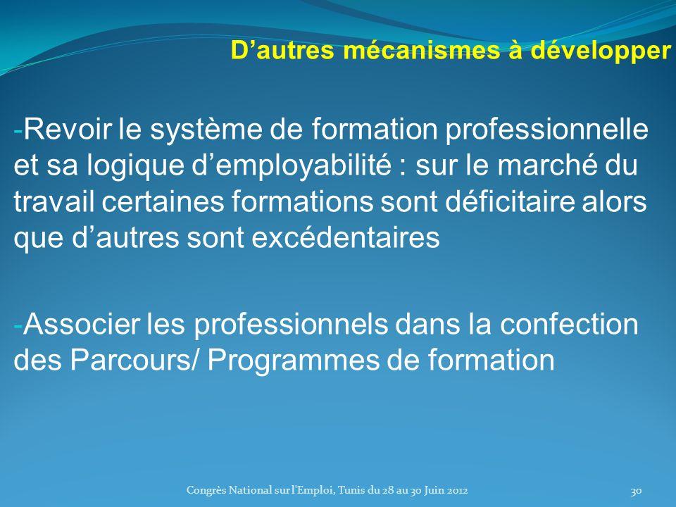 Dautres mécanismes à développer - Revoir le système de formation professionnelle et sa logique demployabilité : sur le marché du travail certaines formations sont déficitaire alors que dautres sont excédentaires - Associer les professionnels dans la confection des Parcours/ Programmes de formation Congrès National sur l Emploi, Tunis du 28 au 30 Juin 201230