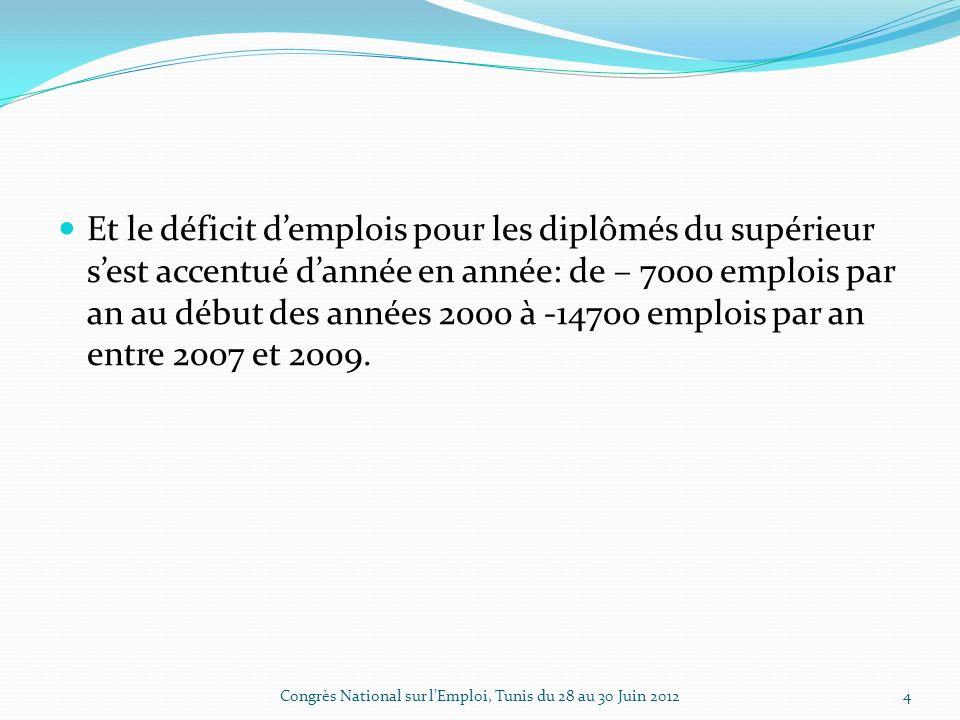 Et le déficit demplois pour les diplômés du supérieur sest accentué dannée en année: de – 7000 emplois par an au début des années 2000 à -14700 emplois par an entre 2007 et 2009.