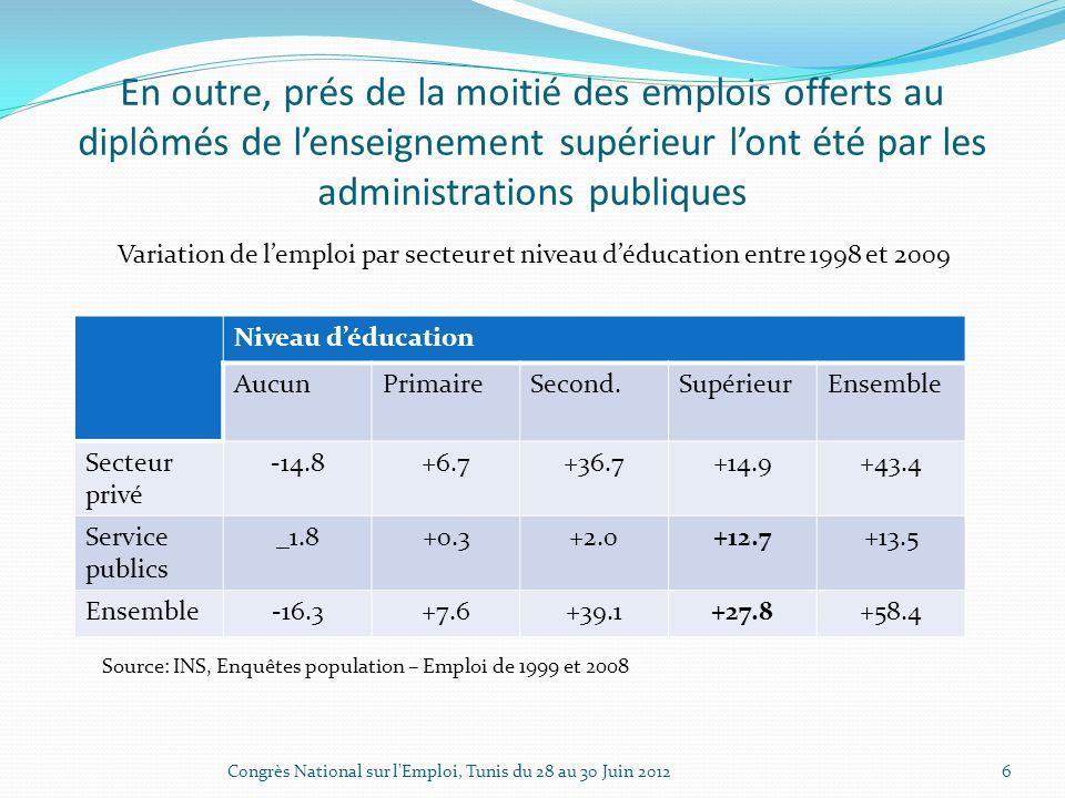 En outre, prés de la moitié des emplois offerts au diplômés de lenseignement supérieur lont été par les administrations publiques Variation de lemploi par secteur et niveau déducation entre 1998 et 2009 Congrès National sur l Emploi, Tunis du 28 au 30 Juin 2012 6 Niveau déducation AucunPrimaireSecond.SupérieurEnsemble Secteur privé -14.8+6.7+36.7+14.9+43.4 Service publics _1.8+0.3+2.0+12.7+13.5 Ensemble-16.3+7.6+39.1+27.8+58.4 Source: INS, Enquêtes population – Emploi de 1999 et 2008
