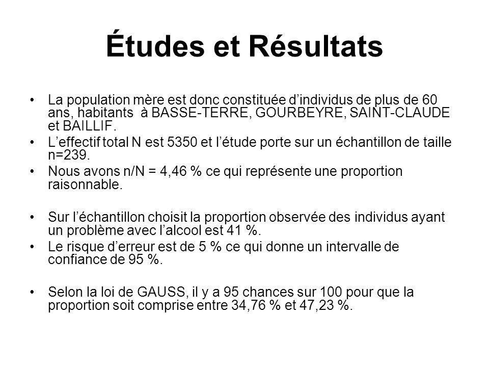 Études et Résultats La population mère est donc constituée dindividus de plus de 60 ans, habitants à BASSE-TERRE, GOURBEYRE, SAINT-CLAUDE et BAILLIF.