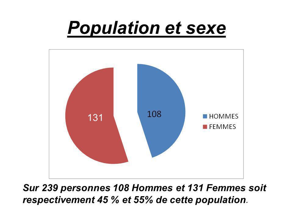 Population et sexe Sur 239 personnes 108 Hommes et 131 Femmes soit respectivement 45 % et 55% de cette population.