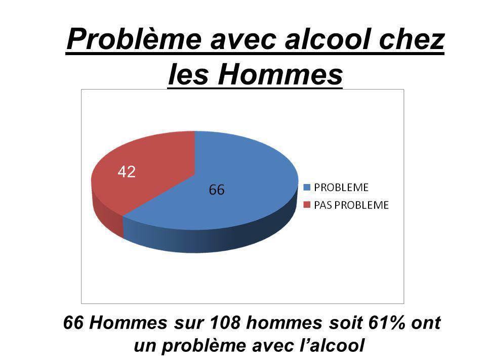 Problème avec alcool chez les Hommes 66 Hommes sur 108 hommes soit 61% ont un problème avec lalcool 42