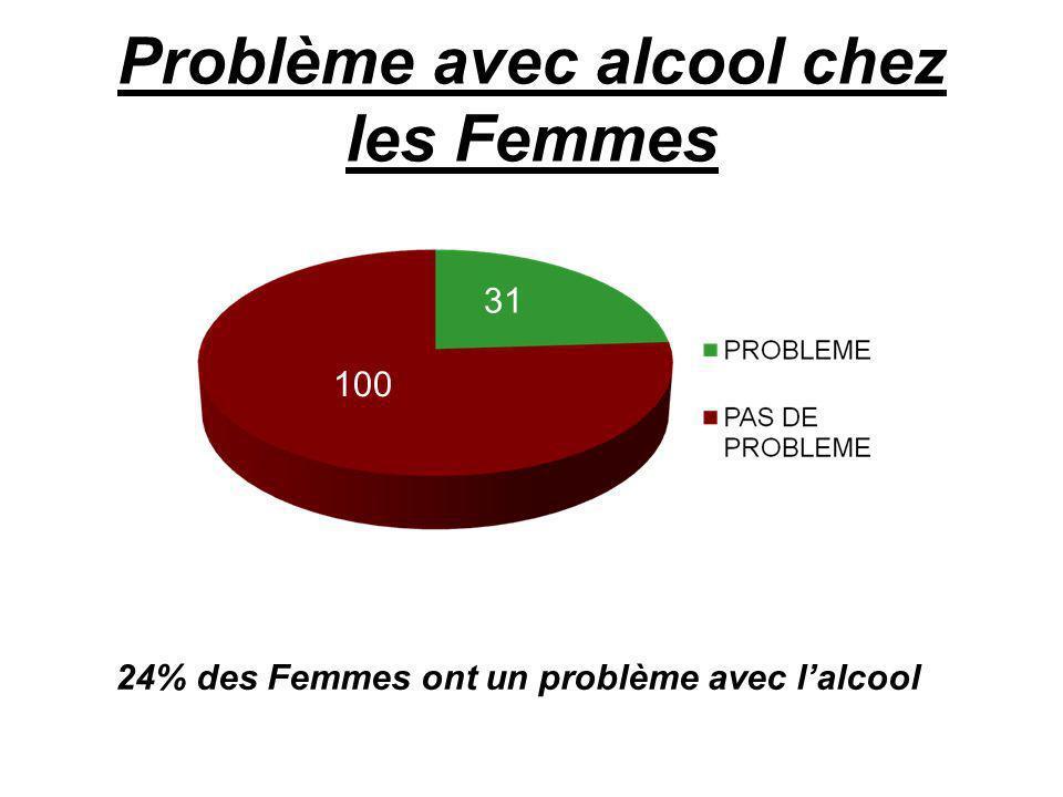 Problème avec alcool chez les Femmes 31 24% des Femmes ont un problème avec lalcool 100 31