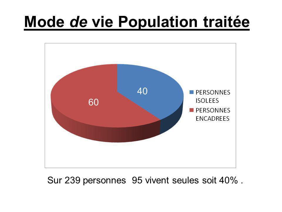Sur 239 personnes 95 vivent seules soit 40%. 60 40 Mode de vie Population traitée
