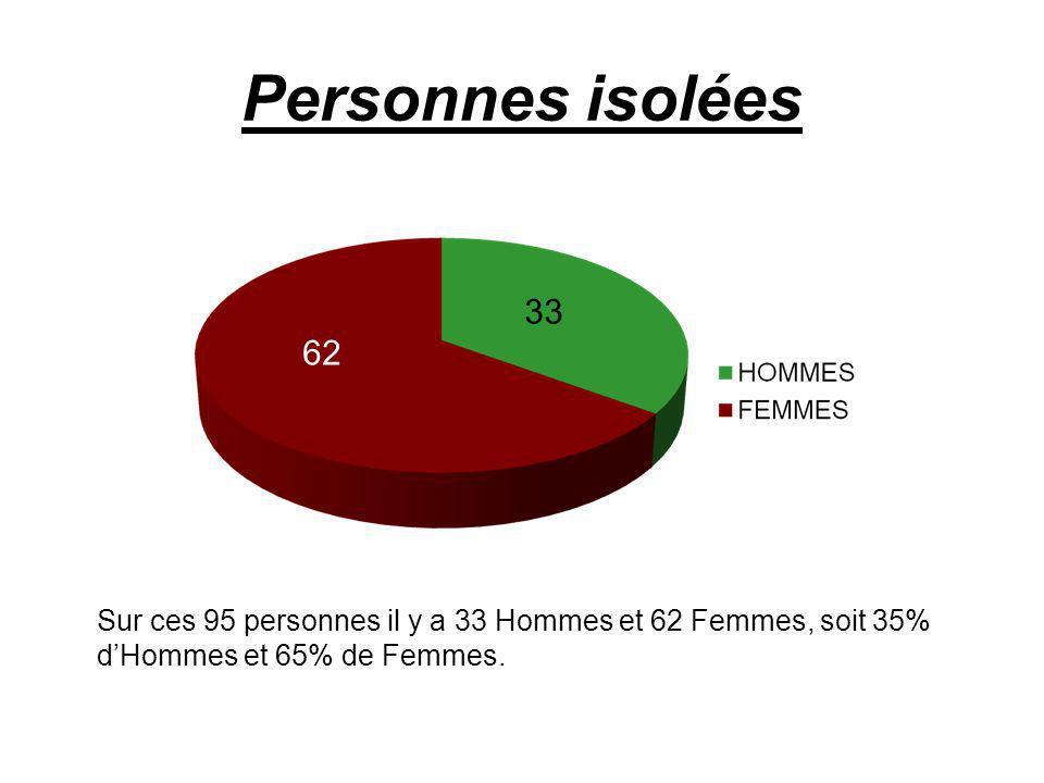 Personnes isolées Sur ces 95 personnes il y a 33 Hommes et 62 Femmes, soit 35% dHommes et 65% de Femmes.