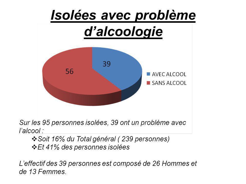 Isolées avec problème dalcoologie Sur les 95 personnes isolées, 39 ont un problème avec lalcool : Soit 16% du Total général ( 239 personnes) Et 41% des personnes isolées Leffectif des 39 personnes est composé de 26 Hommes et de 13 Femmes.