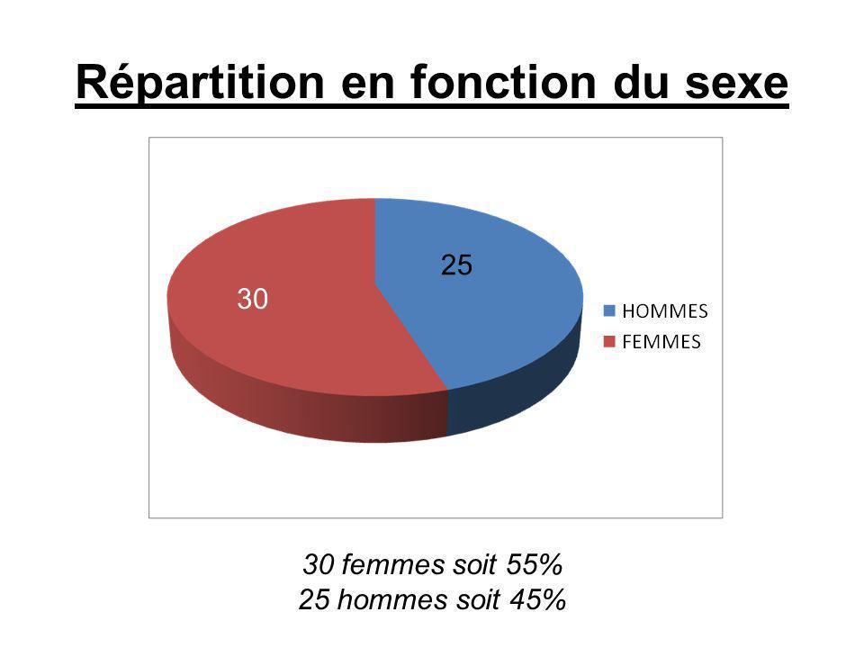 Répartition en fonction du sexe 30 femmes soit 55% 25 hommes soit 45% 30 25
