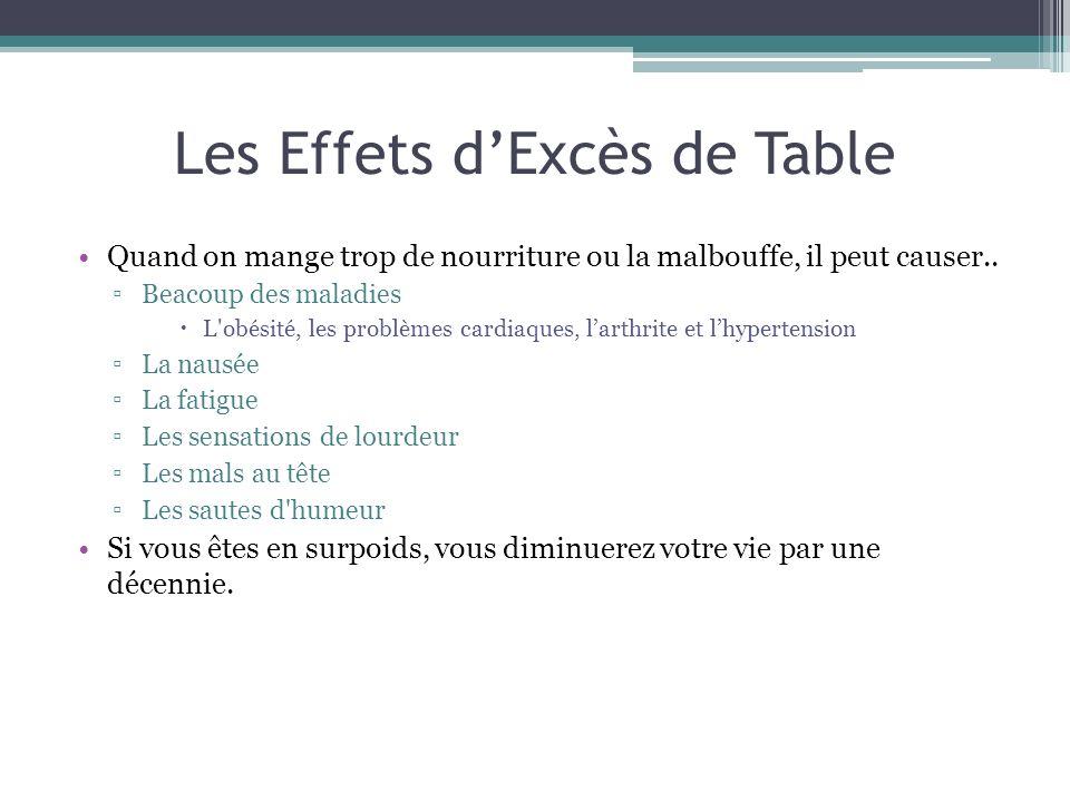 Les Effets dExcès de Table Quand on mange trop de nourriture ou la malbouffe, il peut causer.. Beacoup des maladies L'obésité, les problèmes cardiaque