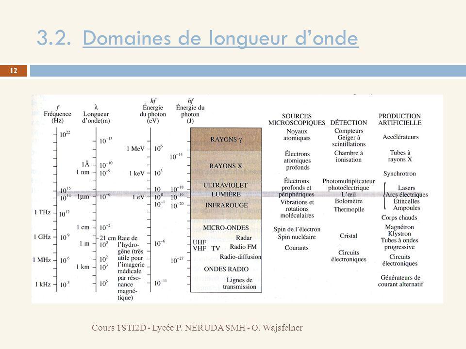 3.2. Domaines de longueur donde 12 Cours 1STI2D - Lycée P. NERUDA SMH - O. Wajsfelner
