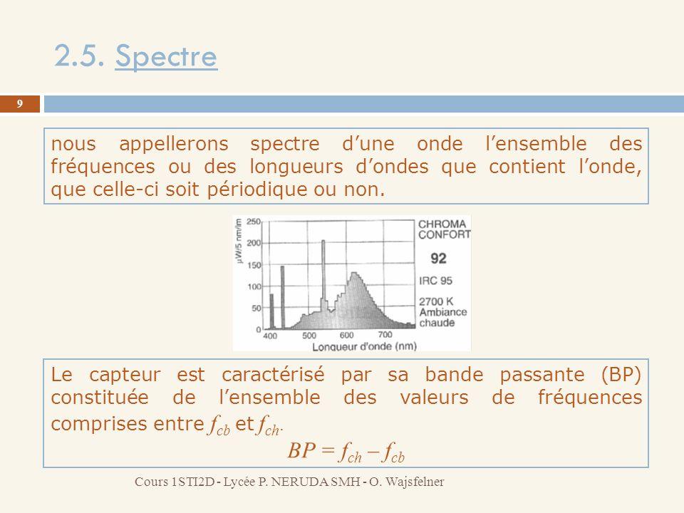 2.5. Spectre 9 Cours 1STI2D - Lycée P. NERUDA SMH - O. Wajsfelner nous appellerons spectre dune onde lensemble des fréquences ou des longueurs dondes