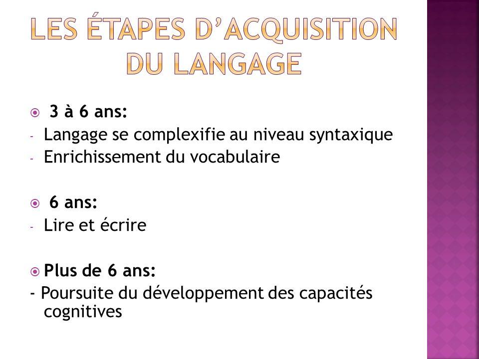 3 à 6 ans: - Langage se complexifie au niveau syntaxique - Enrichissement du vocabulaire 6 ans: - Lire et écrire Plus de 6 ans: - Poursuite du dévelop