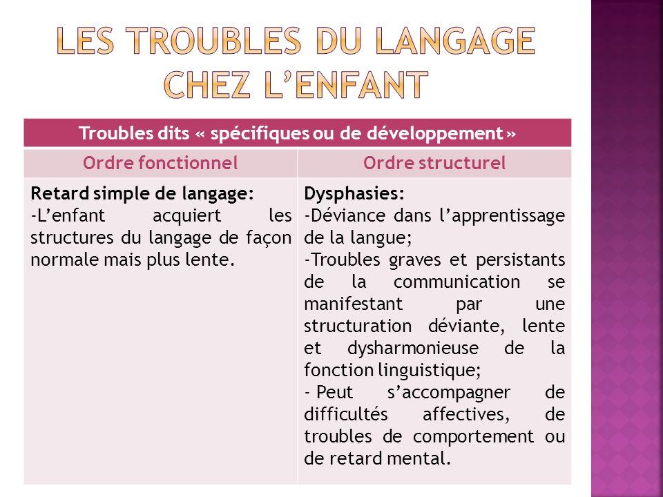 Troubles dits « spécifiques ou de développement » Ordre fonctionnelOrdre structurel Retard simple de langage: -Lenfant acquiert les structures du lang