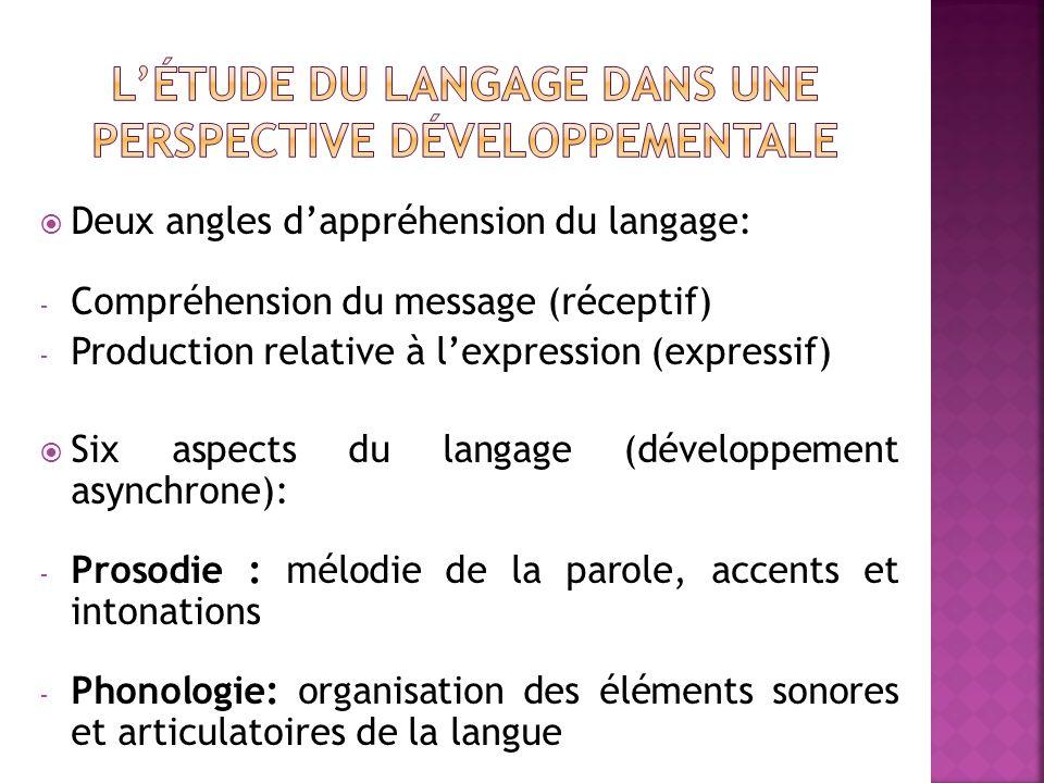 Deux angles dappréhension du langage: - Compréhension du message (réceptif) - Production relative à lexpression (expressif) Six aspects du langage (dé
