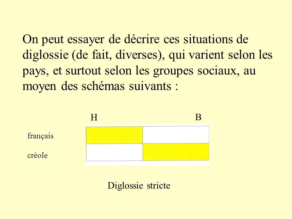 On peut essayer de décrire ces situations de diglossie (de fait, diverses), qui varient selon les pays, et surtout selon les groupes sociaux, au moyen des schémas suivants : français créole H B Diglossie stricte