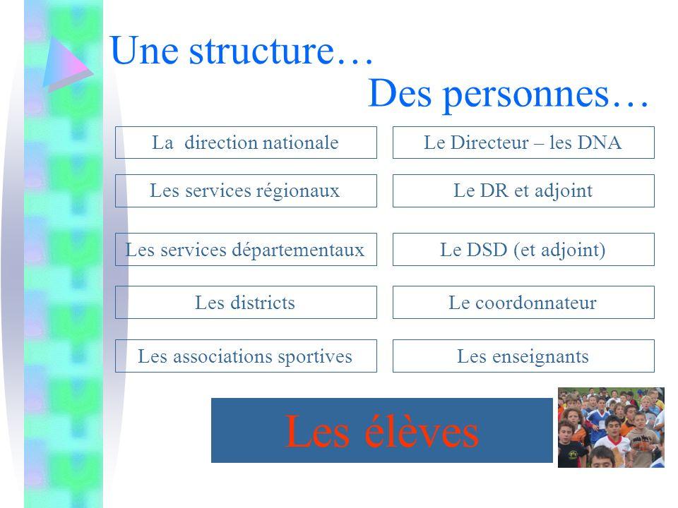 Une structure… La direction nationale Les services régionaux Les services départementaux Les districts Les associations sportives Des personnes… Le Di