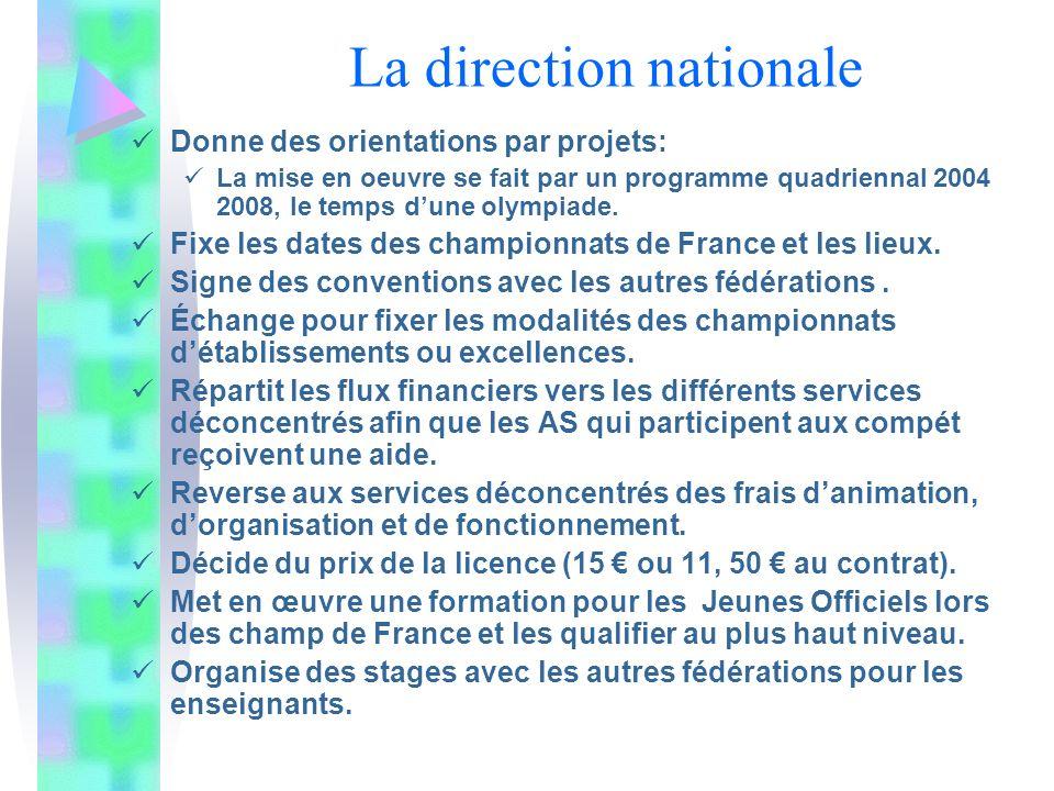 La direction nationale Donne des orientations par projets: La mise en oeuvre se fait par un programme quadriennal 2004 2008, le temps dune olympiade.